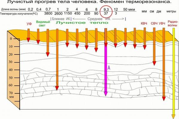 плотность солнечной энергии на метр ГУГАИ МВД России